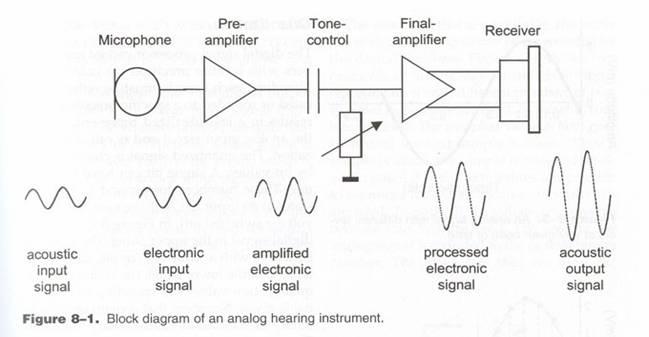 www hearingaidnavigator com Person with Hearing Aid hearing aid wiring diagram